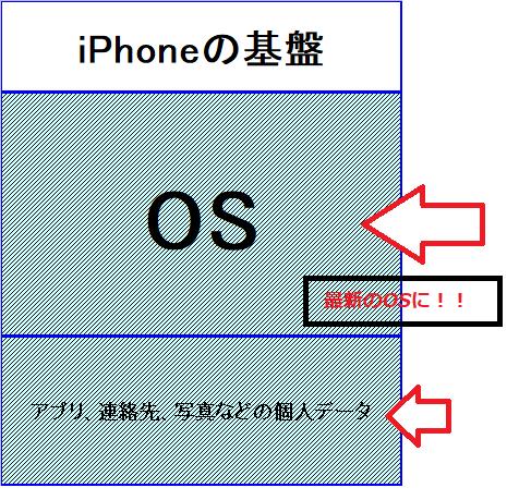 OS入れ替え図2